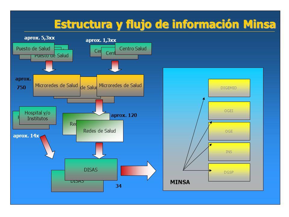 Estructura y flujo de información Minsa Centro SaludPuesto de Salud Microredes de Salud DISAS OGEI OGE INS DGSP MINSA Redes de Salud Puesto de Salud C