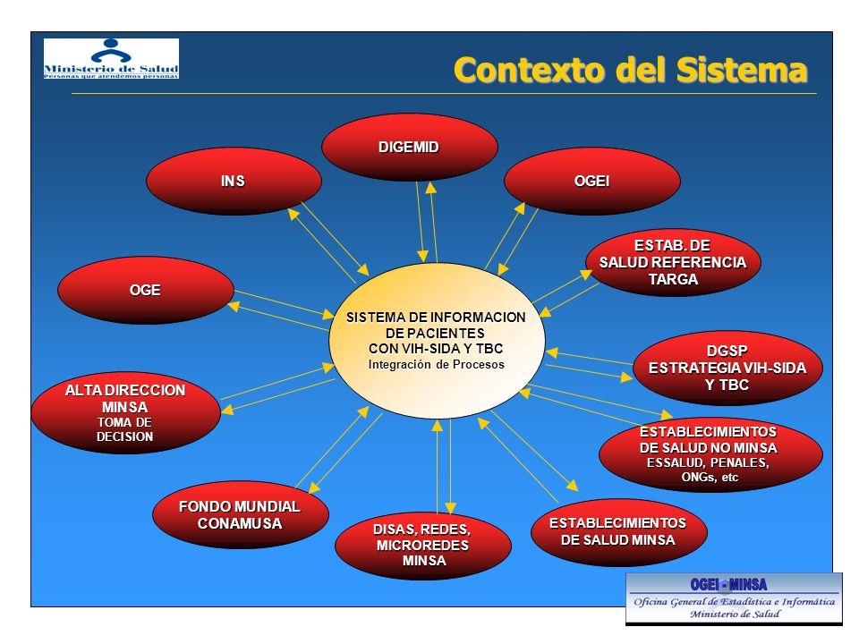 Contexto del Sistema OGEI SISTEMA DE INFORMACION DE PACIENTES CON VIH-SIDA Y TBC Integración de Procesos DGSP ESTRATEGIA VIH-SIDA Y TBC FONDO MUNDIAL CONAMUSA ESTAB.