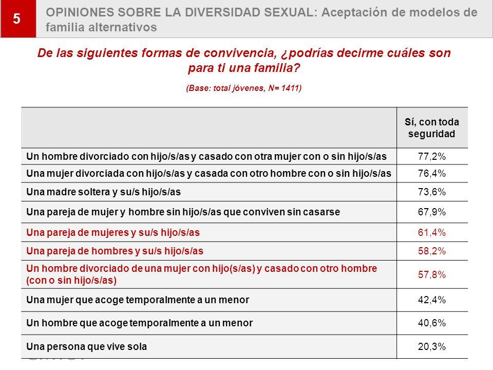 10 OPINIONES SOBRE LA DIVERSIDAD SEXUAL: Aceptación de modelos de familia alternativos 5 Sí, con toda seguridad Un hombre divorciado con hijo/s/as y c
