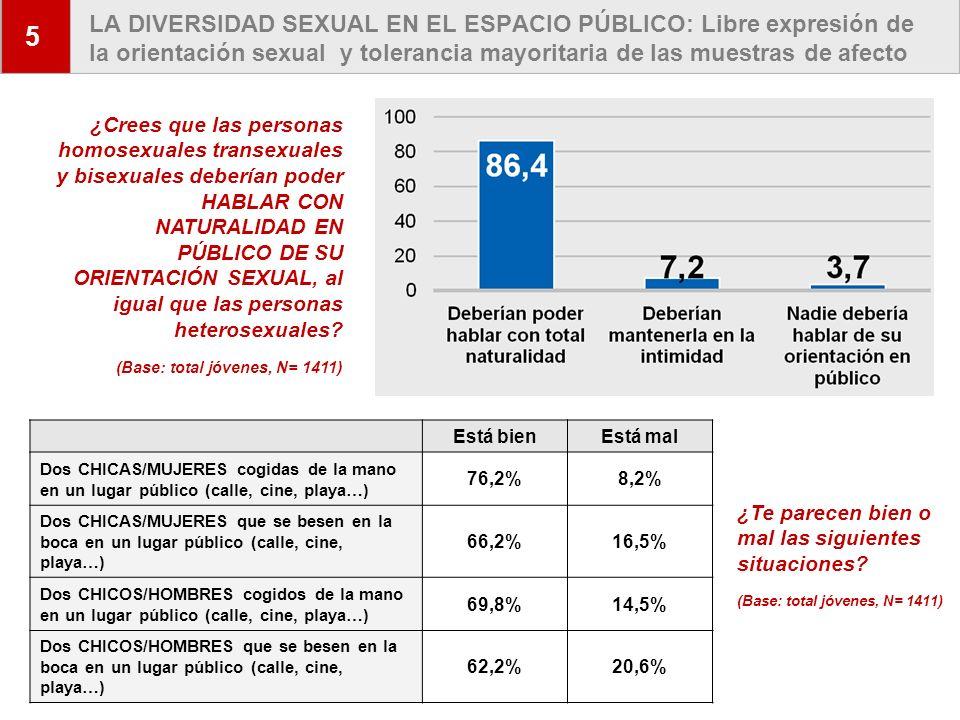 11 LA DIVERSIDAD SEXUAL EN EL ESPACIO PÚBLICO: Libre expresión de la orientación sexual y tolerancia mayoritaria de las muestras de afecto 5 ¿Crees qu