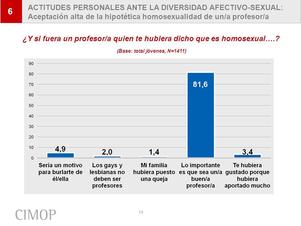 14 6 ACTITUDES PERSONALES ANTE LA DIVERSIDAD AFECTIVO-SEXUAL: Aceptación alta de la hipotética homosexualidad de un/a profesor/a ¿Y si fuera un profes