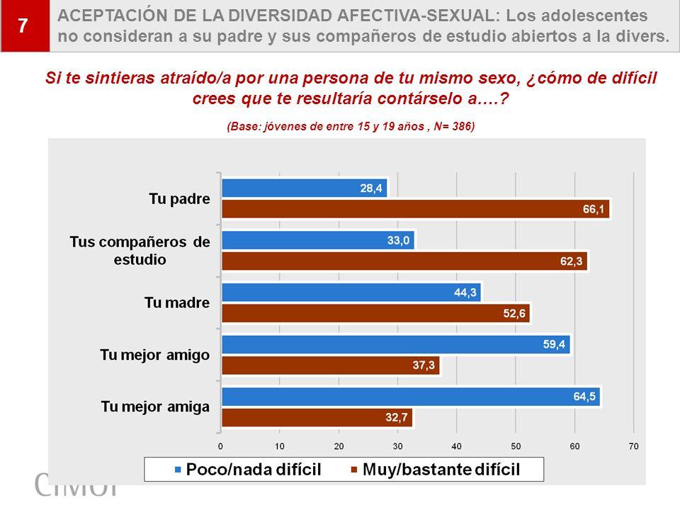 15 7 ACEPTACIÓN DE LA DIVERSIDAD AFECTIVA-SEXUAL: Los adolescentes no consideran a su padre y sus compañeros de estudio abiertos a la divers. Si te si