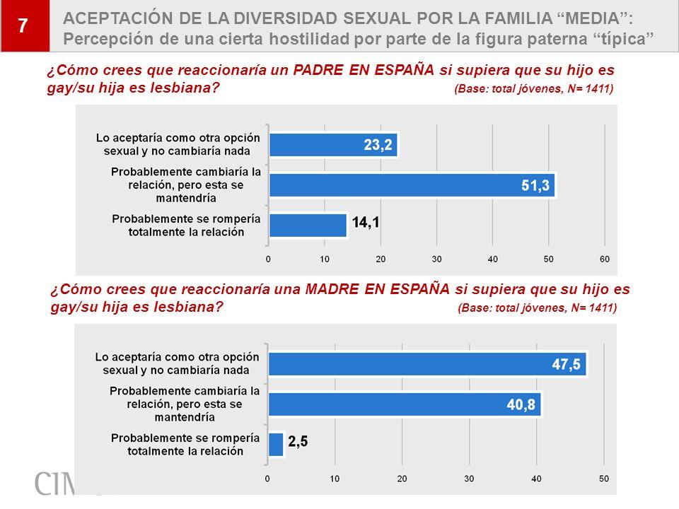 16 7 ACEPTACIÓN DE LA DIVERSIDAD SEXUAL POR LA FAMILIA MEDIA: Percepción de una cierta hostilidad por parte de la figura paterna típica ¿Cómo crees qu