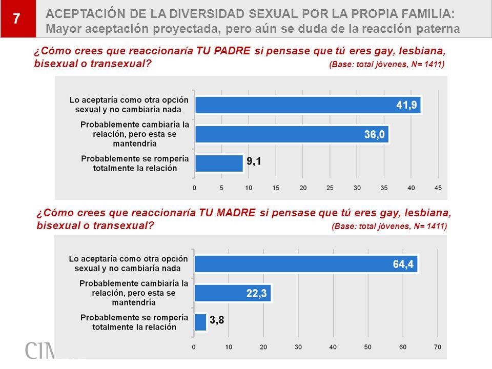 17 7 ACEPTACIÓN DE LA DIVERSIDAD SEXUAL POR LA PROPIA FAMILIA: Mayor aceptación proyectada, pero aún se duda de la reacción paterna ¿Cómo crees que re