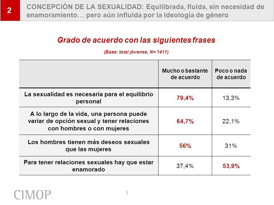4 AMPLIO RECHAZO DE LA CONCEPCIÓN PATOLÓGICA DE LA HOMOSEXUALIDAD: Un 86% está poco o nada de acuerdo Grado de acuerdo con la frase EN EL FONDO, LA HOMOSEXUALIDAD ES UNA ENFERMEDAD Y COMO TAL HAY QUE TRATARLA (Base: total jóvenes, N= 1411) 2