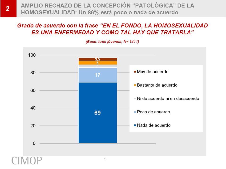 4 AMPLIO RECHAZO DE LA CONCEPCIÓN PATOLÓGICA DE LA HOMOSEXUALIDAD: Un 86% está poco o nada de acuerdo Grado de acuerdo con la frase EN EL FONDO, LA HO