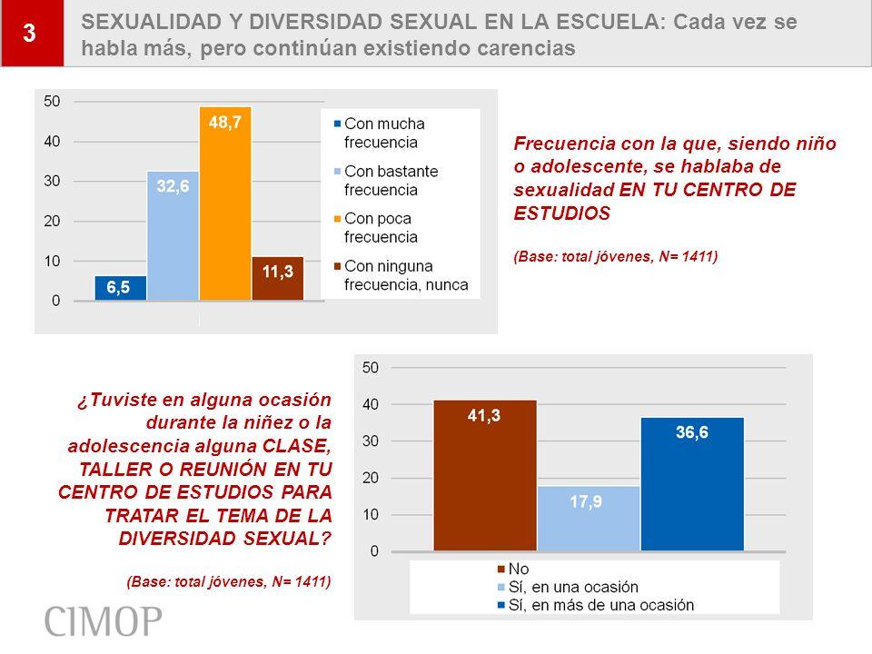6 ORIENTACIÓN SEXUAL DECLARADA: Porcentajes de jóvenes que declaran una atracción no heterosexual 4 Entre los varones (N=717) Entre las mujeres (N=694) ¿Podrías decirme si sientes atracción por…?