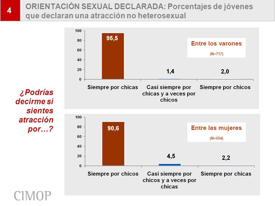 6 ORIENTACIÓN SEXUAL DECLARADA: Porcentajes de jóvenes que declaran una atracción no heterosexual 4 Entre los varones (N=717) Entre las mujeres (N=694