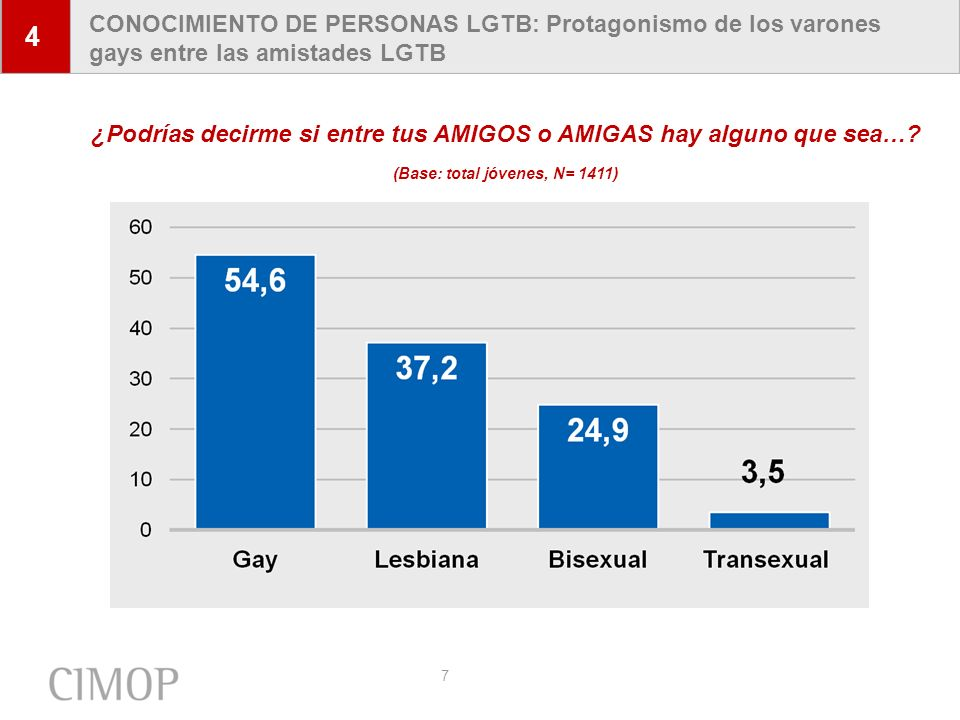 7 CONOCIMIENTO DE PERSONAS LGTB: Protagonismo de los varones gays entre las amistades LGTB 4 ¿Podrías decirme si entre tus AMIGOS o AMIGAS hay alguno
