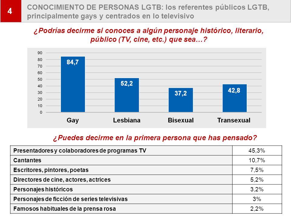 8 CONOCIMIENTO DE PERSONAS LGTB: los referentes públicos LGTB, principalmente gays y centrados en lo televisivo 4 ¿Podrías decirme si conoces a algún