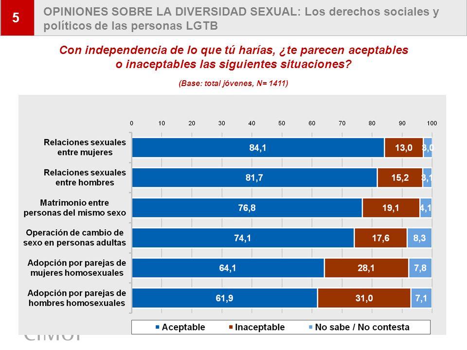 10 OPINIONES SOBRE LA DIVERSIDAD SEXUAL: Aceptación de modelos de familia alternativos 5 Sí, con toda seguridad Un hombre divorciado con hijo/s/as y casado con otra mujer con o sin hijo/s/as77,2% Una mujer divorciada con hijo/s/as y casada con otro hombre con o sin hijo/s/as76,4% Una madre soltera y su/s hijo/s/as73,6% Una pareja de mujer y hombre sin hijo/s/as que conviven sin casarse67,9% Una pareja de mujeres y su/s hijo/s/as61,4% Una pareja de hombres y su/s hijo/s/as58,2% Un hombre divorciado de una mujer con hijo(s/as) y casado con otro hombre (con o sin hijo/s/as) 57,8% Una mujer que acoge temporalmente a un menor42,4% Un hombre que acoge temporalmente a un menor40,6% Una persona que vive sola20,3% De las siguientes formas de convivencia, ¿podrías decirme cuáles son para ti una familia.