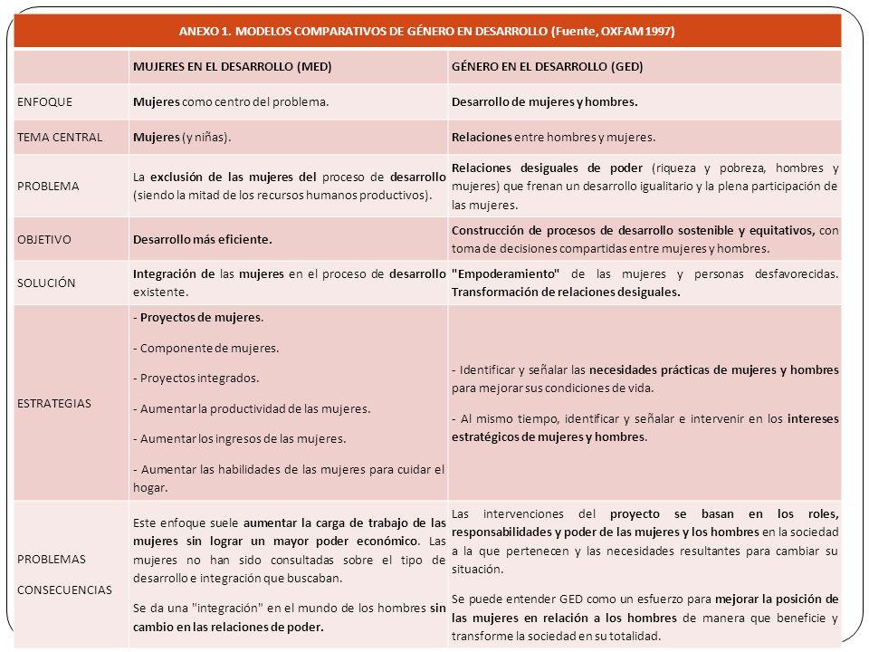 ANEXO 1. MODELOS COMPARATIVOS DE GÉNERO EN DESARROLLO (Fuente, OXFAM 1997) MUJERES EN EL DESARROLLO (MED)GÉNERO EN EL DESARROLLO (GED) ENFOQUEMujeres