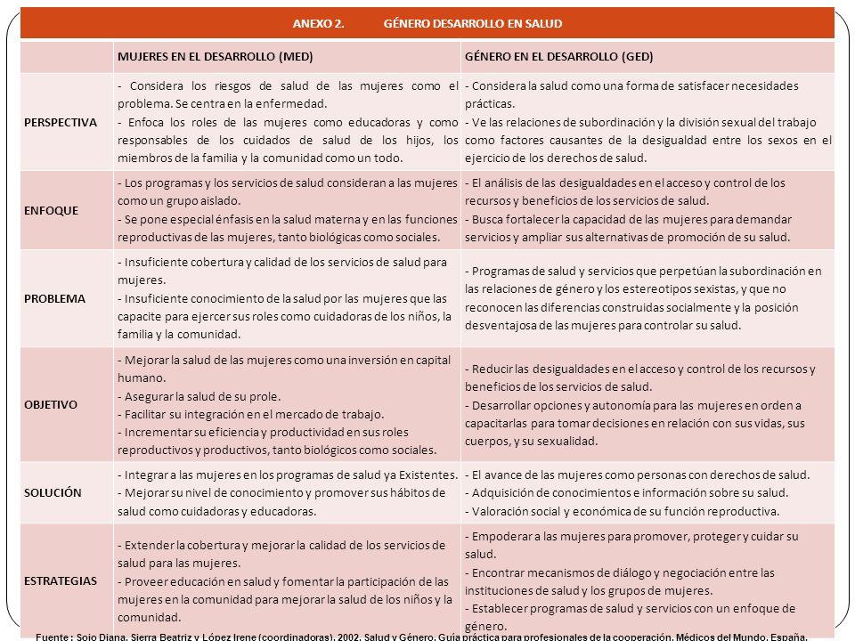 ANEXO 2. GÉNERO DESARROLLO EN SALUD MUJERES EN EL DESARROLLO (MED)GÉNERO EN EL DESARROLLO (GED) PERSPECTIVA - Considera los riesgos de salud de las mu