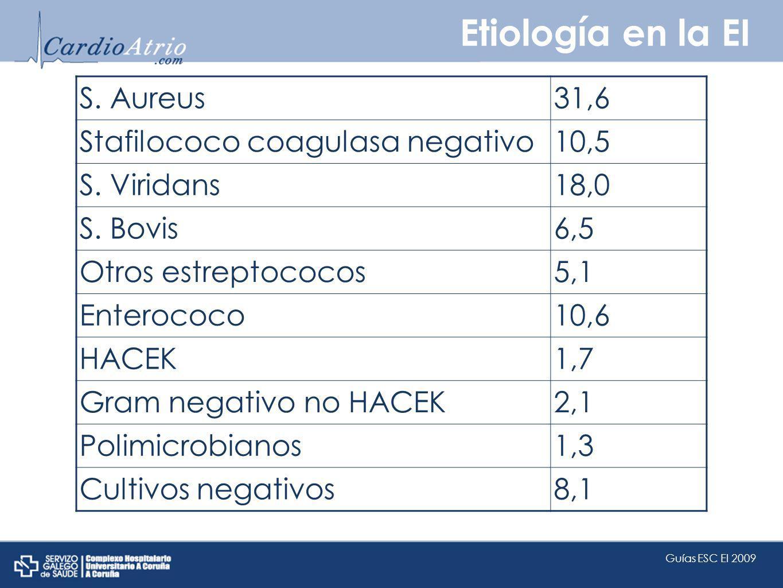 Etiología en la EI S. Aureus31,6 Stafilococo coagulasa negativo10,5 S. Viridans18,0 S. Bovis6,5 Otros estreptococos5,1 Enterococo10,6 HACEK1,7 Gram ne