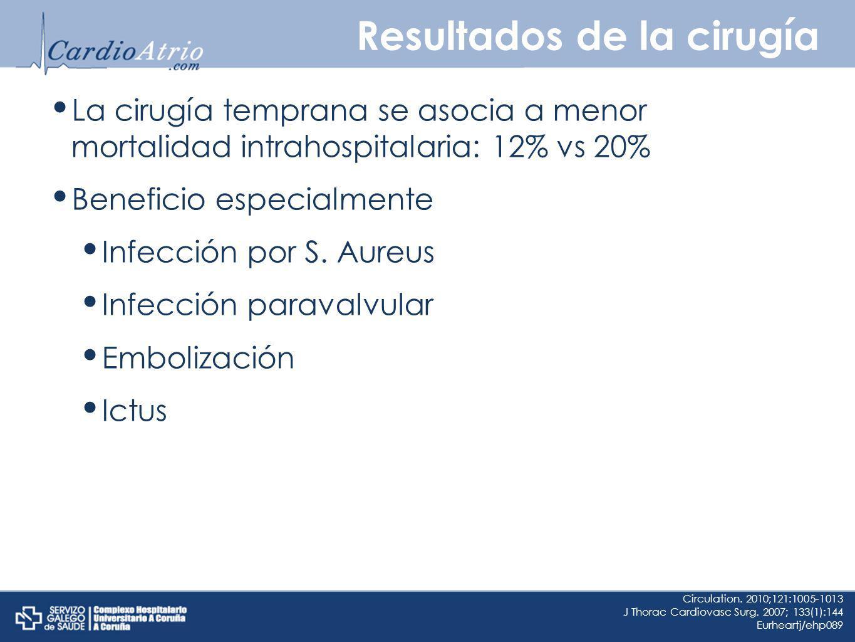 Resultados de la cirugía La cirugía temprana se asocia a menor mortalidad intrahospitalaria: 12% vs 20% Beneficio especialmente Infección por S. Aureu