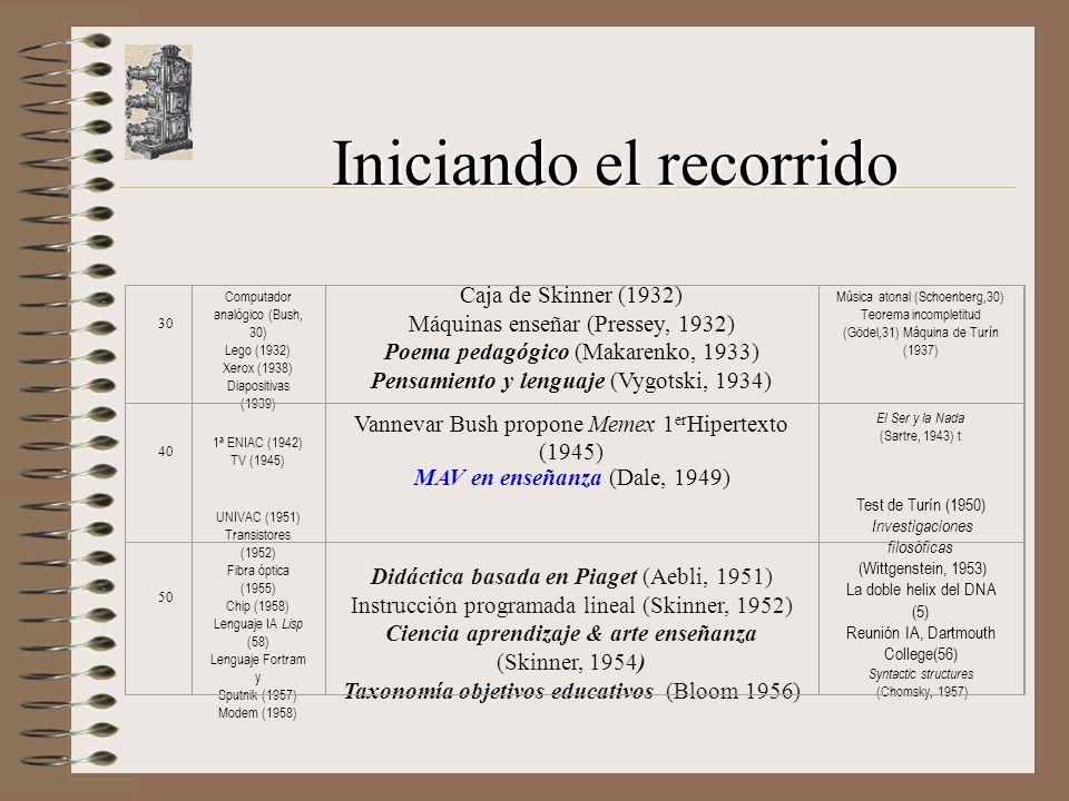 30 Computador analógico (Bush, 30) Lego (1932) Xerox (1938) Diapositivas (1939) Caja de Skinner (1932) Máquinas enseñar (Pressey, 1932) Poema pedagógico (Makarenko, 1933) Pensamiento y lenguaje (Vygotski, 1934) Música atonal (Schoenberg,30) Teorema incompletitud (Gödel,31) Máquina de Turín (1937) 40 1ª ENIAC (1942) TV (1945) Vannevar Bush propone Memex 1 er Hipertexto (1945) MAV en enseñanza (Dale, 1949) El Ser y la Nada (Sartre, 1943) t 50 UNIVAC (1951) Transistores (1952) Fibra óptica (1955) Chip (1958) Lenguaje IA Lisp (58) Lenguaje Fortram y Sputnik (1957) Modem (1958) Didáctica basada en Piaget (Aebli, 1951) Instrucción programada lineal (Skinner, 1952) Ciencia aprendizaje & arte enseñanza (Skinner, 1954) Taxonomía objetivos educativos (Bloom 1956) Test de Turín (1950) Investigaciones filosóficas (Wittgenstein, 1953) La doble helix del DNA (5) Reunión IA, Dartmouth College(56) Syntactic structures (Chomsky, 1957) Iniciando el recorrido