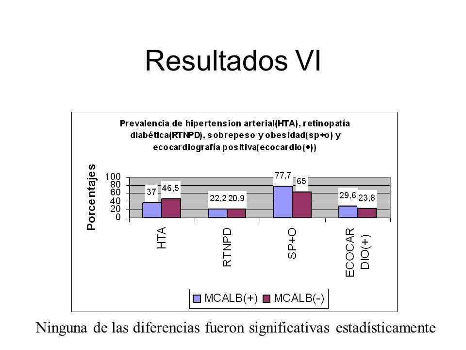 Resultados VI Ninguna de las diferencias fueron significativas estadísticamente