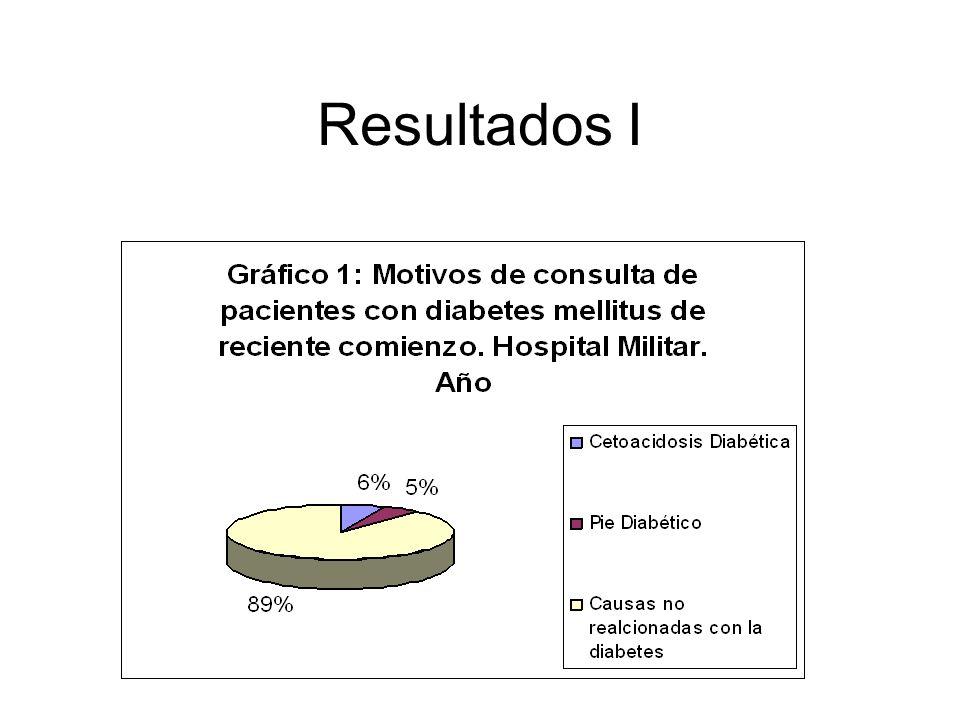 Resultados II Al interrogatorio dirigido 50 pacientes (64,1%), refirieron síntomas relacionados a la diabetes, con una media de 3,6 meses de antigüedad de los mismos.