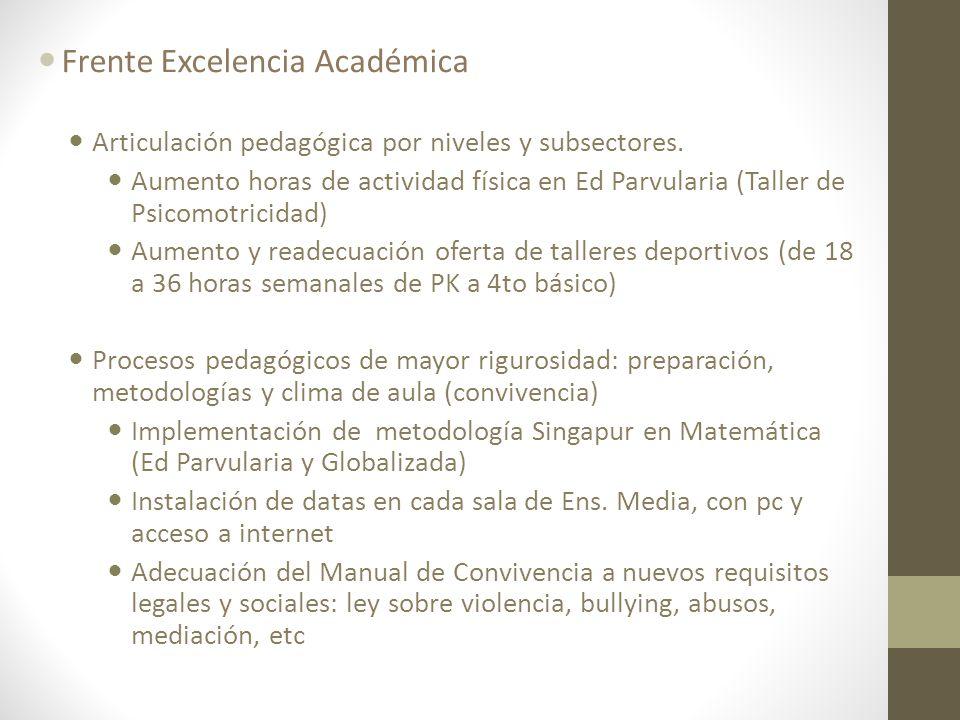 Frente Excelencia Académica Articulación pedagógica por niveles y subsectores. Aumento horas de actividad física en Ed Parvularia (Taller de Psicomotr