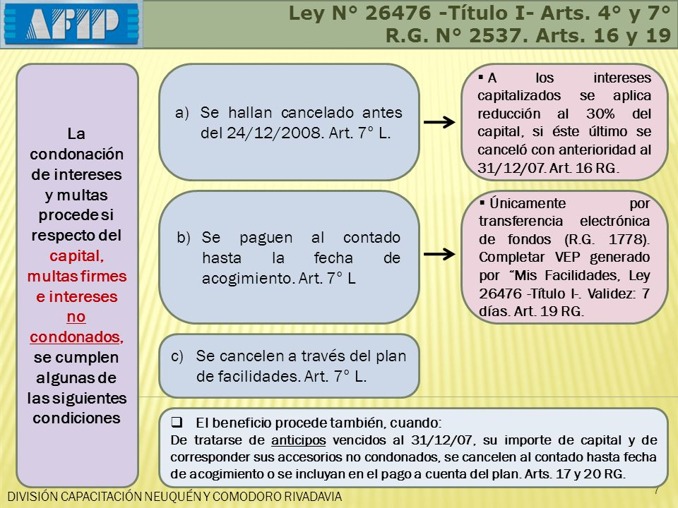 DIVISIÓN CAPACITACIÓN NEUQUÉN Y COMODORO RIVADAVIA Ley N° 26476 -Título I- Arts. 4° y 7° R.G. N° 2537. Arts. 16 y 19 7 La condonación de intereses y m