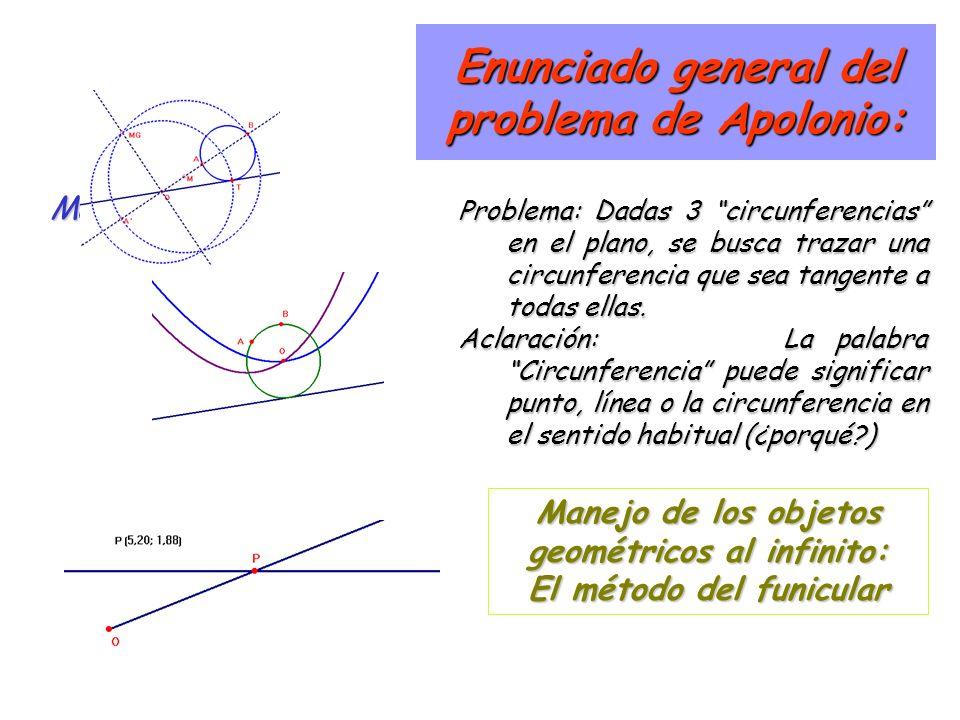 Enunciado general del problema de Apolonio: Max Problema: Dadas 3 circunferencias en el plano, se busca trazar una circunferencia que sea tangente a todas ellas.