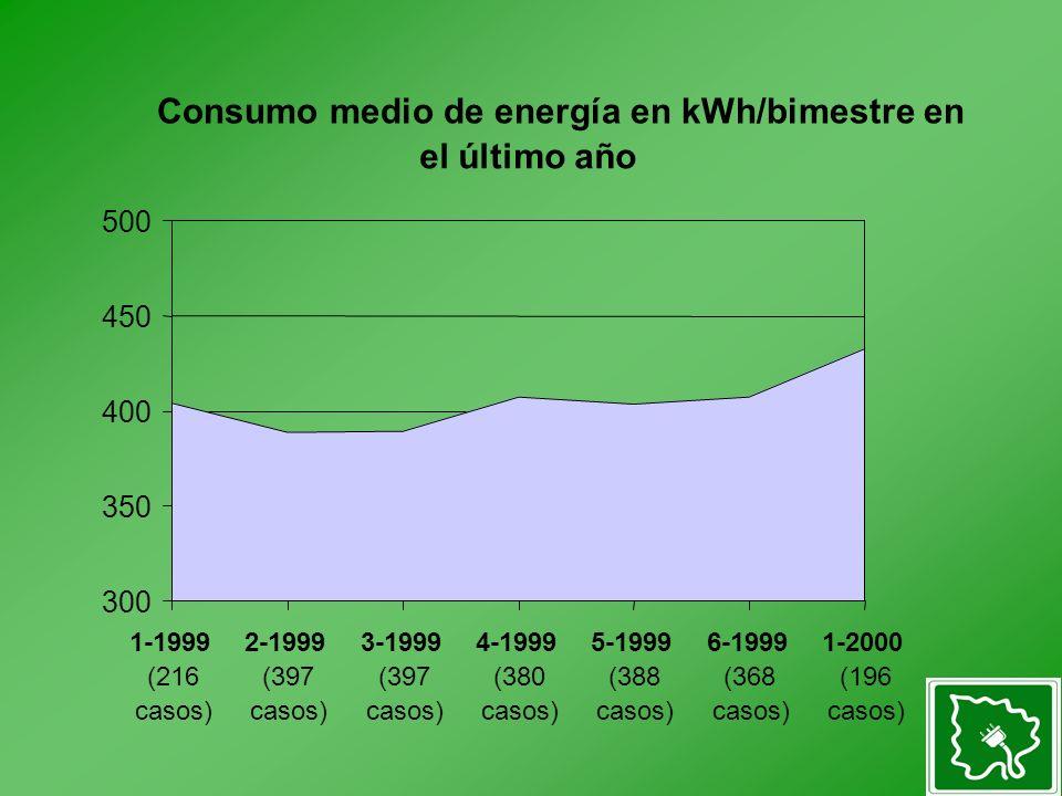 Consumo medio de energía en kWh/bimestre en el último año 300 350 400 450 500 1-1999 (216 casos) 2-1999 (397 casos) 3-1999 (397 casos) 4-1999 (380 casos) 5-1999 (388 casos) 6-1999 (368 casos) 1-2000 (196 casos)