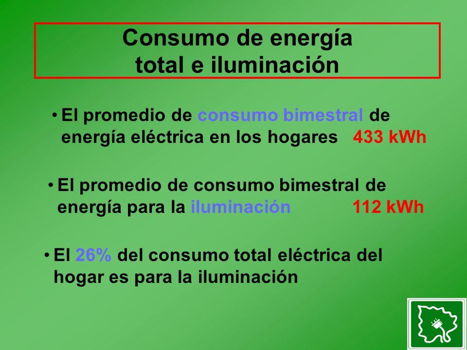 Consumo de energía total e iluminación El promedio de consumo bimestral de energía para la iluminación 112 kWh El promedio de consumo bimestral de energía eléctrica en los hogares 433 kWh El 26% del consumo total eléctrica del hogar es para la iluminación