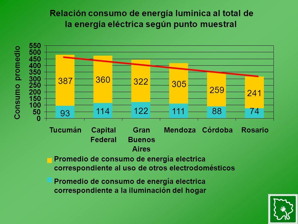 Relación consumo de energía luminica al total de la energía eléctrica según punto muestral 114 122 1118874 387 360 322 305 259 241 93 50 150 250 350 4
