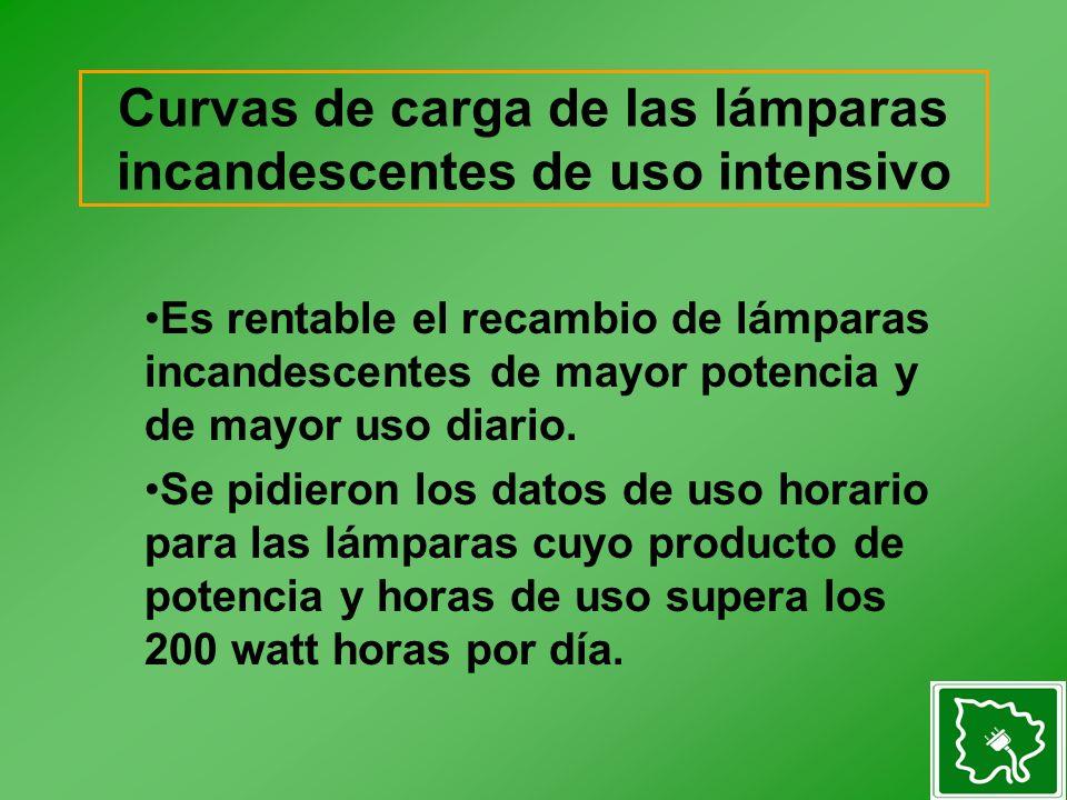 Curvas de carga de las lámparas incandescentes de uso intensivo Es rentable el recambio de lámparas incandescentes de mayor potencia y de mayor uso diario.