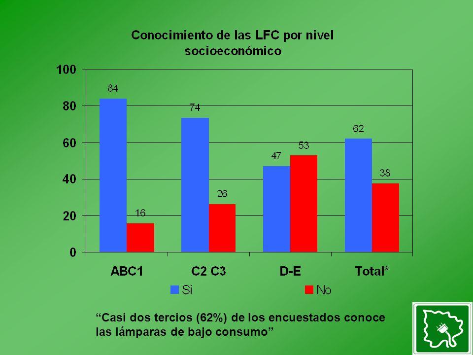 Casi dos tercios (62%) de los encuestados conoce las lámparas de bajo consumo