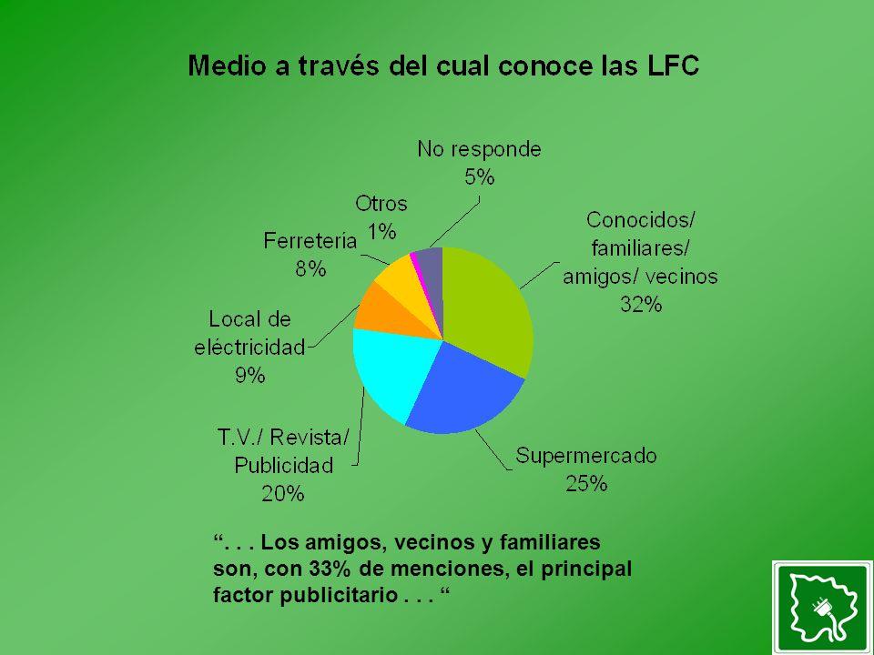 ... Los amigos, vecinos y familiares son, con 33% de menciones, el principal factor publicitario...