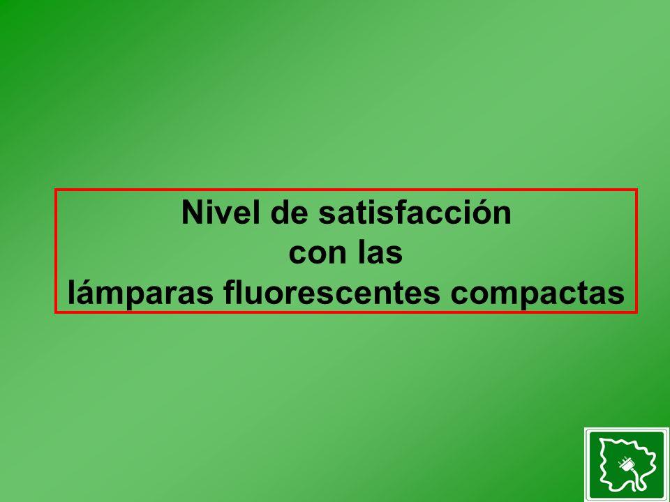 Nivel de satisfacción con las lámparas fluorescentes compactas