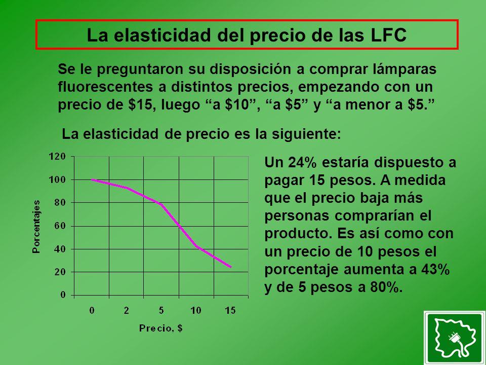 La elasticidad del precio de las LFC La elasticidad de precio es la siguiente: Un 24% estaría dispuesto a pagar 15 pesos.
