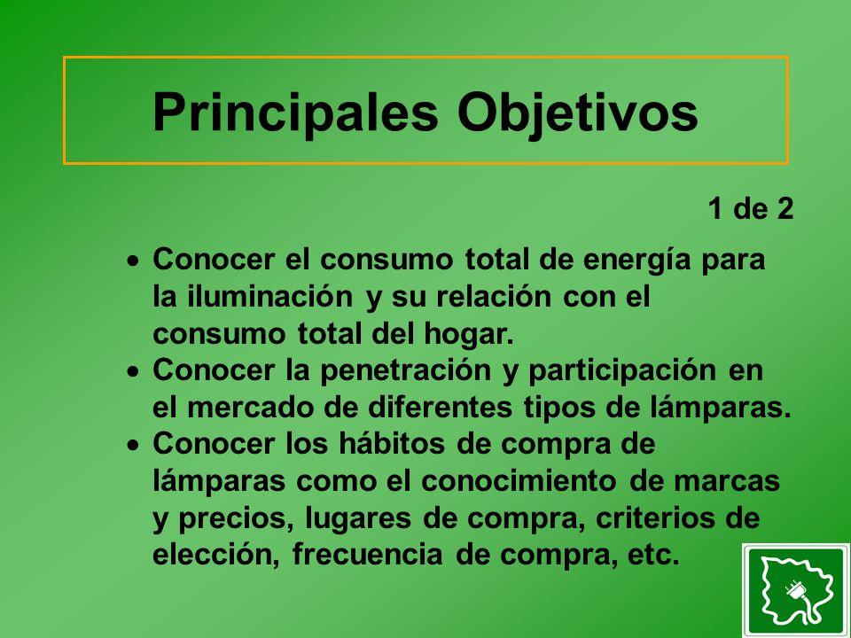 1 de 2 Conocer el consumo total de energía para la iluminación y su relación con el consumo total del hogar.