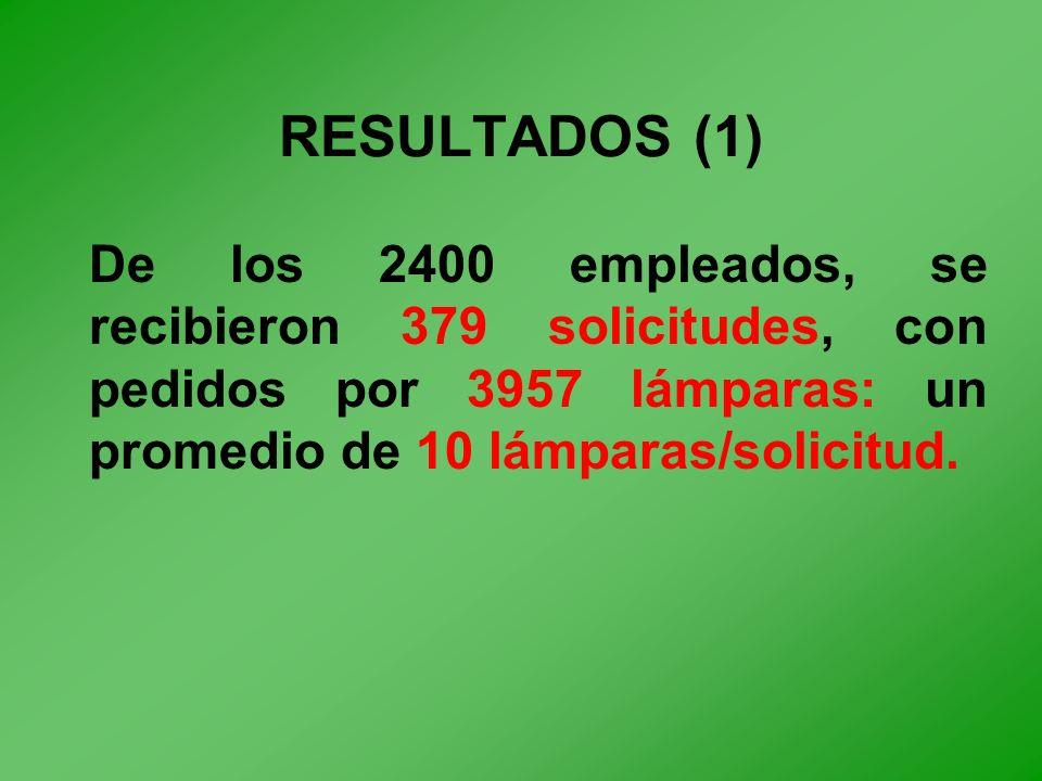 RESULTADOS (1) De los 2400 empleados, se recibieron 379 solicitudes, con pedidos por 3957 lámparas: un promedio de 10 lámparas/solicitud.