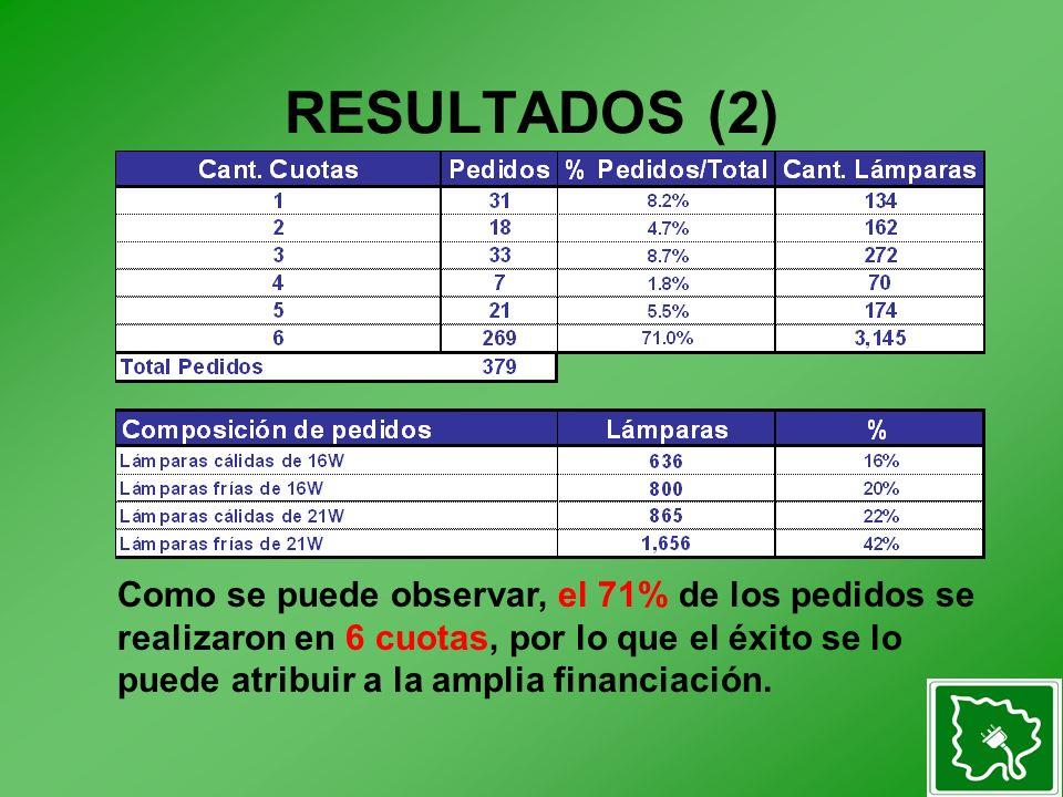 RESULTADOS (2) Como se puede observar, el 71% de los pedidos se realizaron en 6 cuotas, por lo que el éxito se lo puede atribuir a la amplia financiación.
