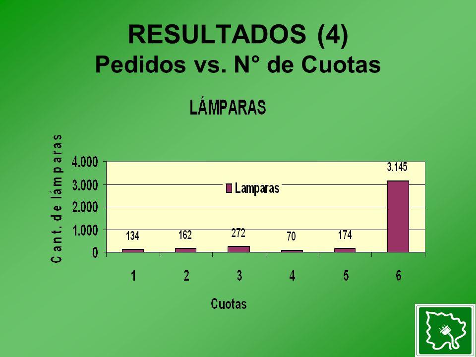 RESULTADOS (4) Pedidos vs. N° de Cuotas