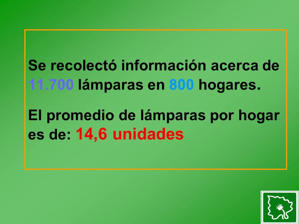 Se recolectó información acerca de 11.700 lámparas en 800 hogares. El promedio de lámparas por hogar es de: 14,6 unidades