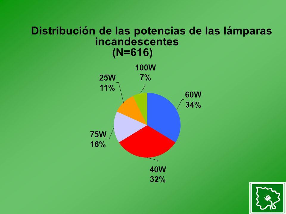 Distribución de las potencias de las lámparas incandescentes (N=616) 60W 34% 75W 16% 40W 32% 25W 11% 100W 7%