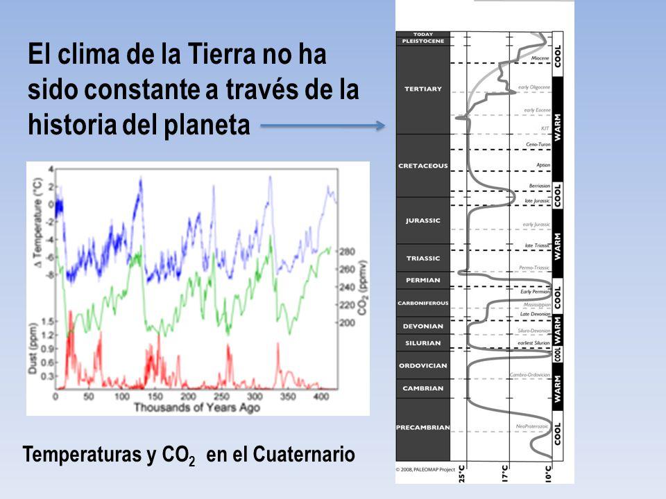 El clima de la Tierra no ha sido constante a través de la historia del planeta Temperaturas y CO 2 en el Cuaternario