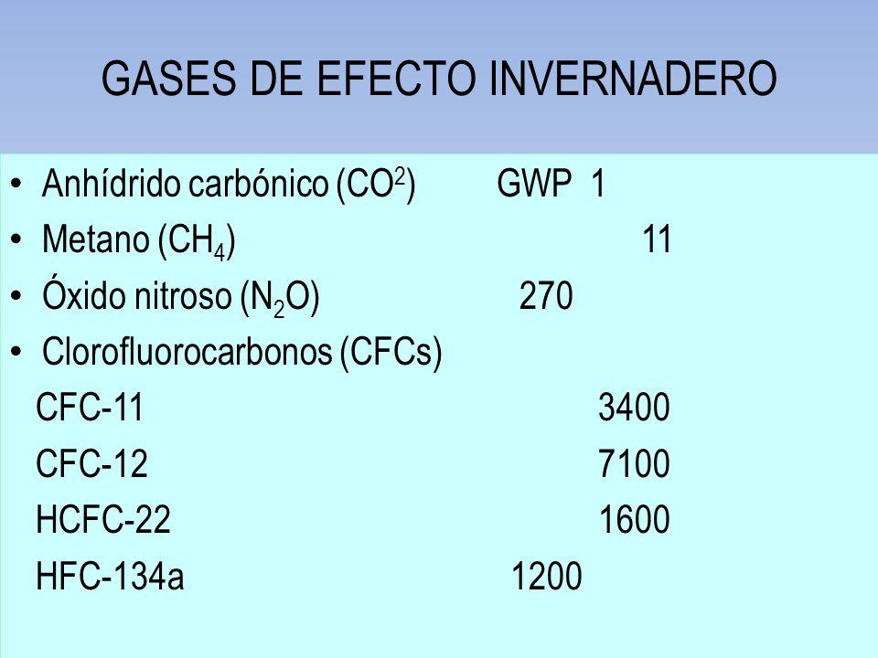 GASES DE EFECTO INVERNADERO Anhídrido carbónico (CO 2 ) GWP 1 Metano (CH 4 ) 11 Óxido nitroso (N 2 O) 270 Clorofluorocarbonos (CFCs) CFC-11 3400 CFC-1