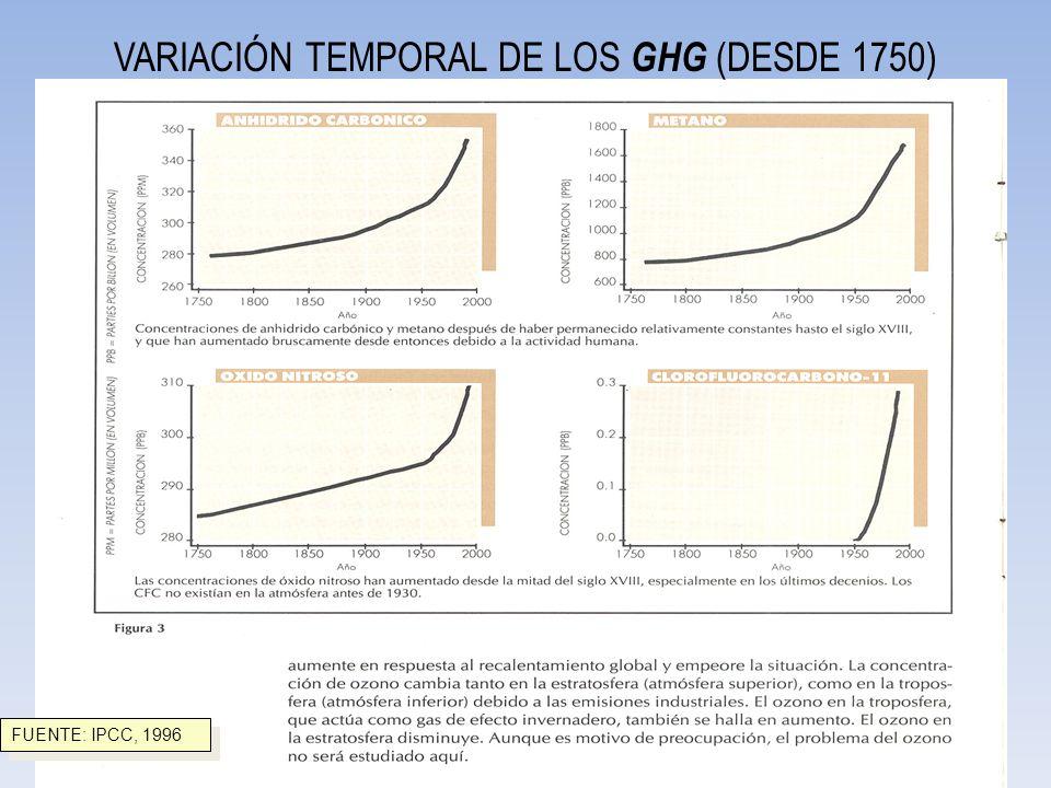 VARIACIÓN TEMPORAL DE LOS GHG (DESDE 1750) FUENTE: IPCC, 1996