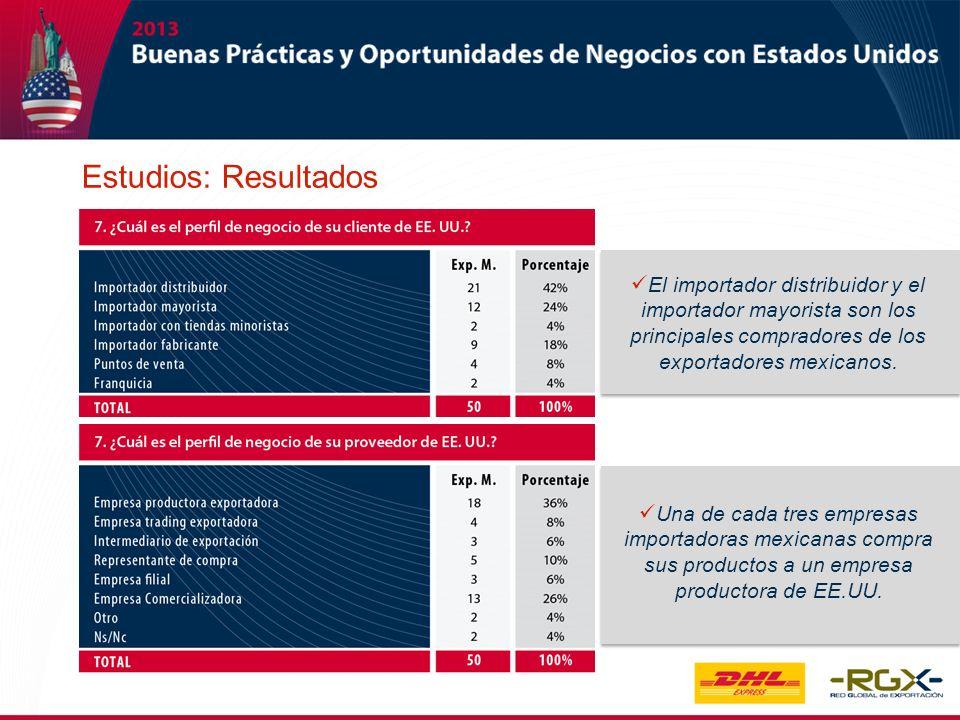 El importador distribuidor y el importador mayorista son los principales compradores de los exportadores mexicanos. Una de cada tres empresas importad