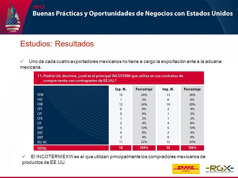 El INCOTERM EXW es el que utilizan principalmente los compradores mexicanos de productos de EE.UU. Estudios: Resultados Uno de cada cuatro exportadore