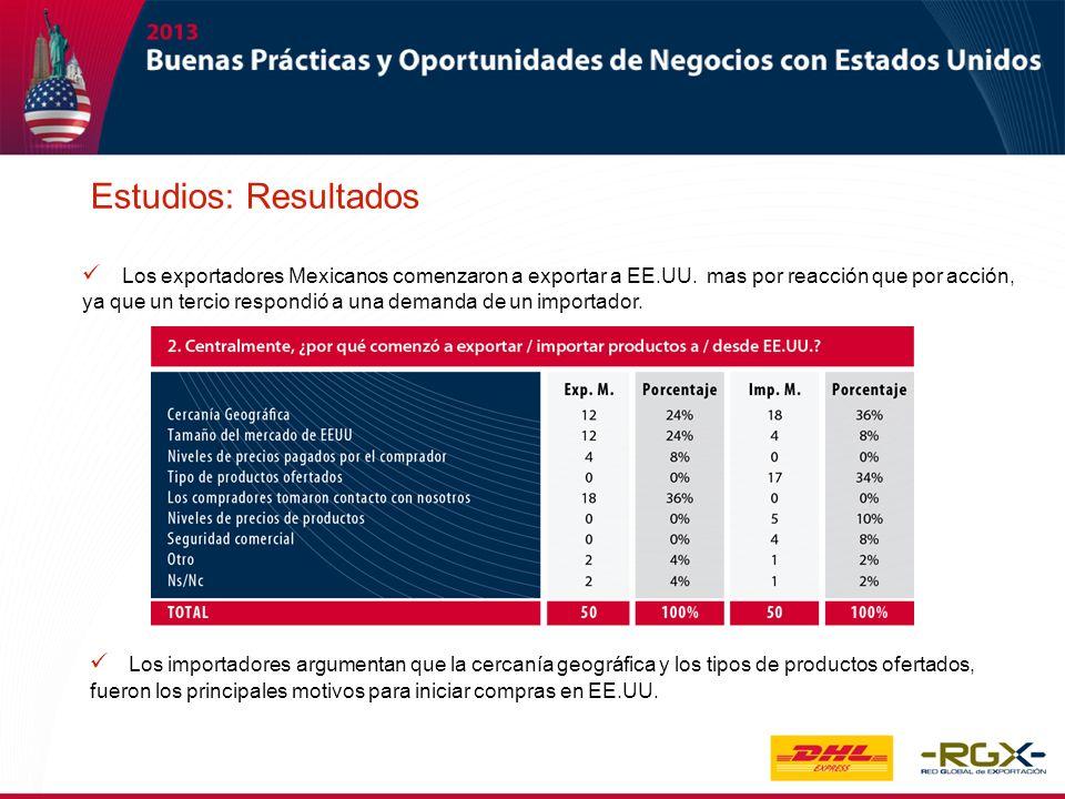 Los exportadores Mexicanos comenzaron a exportar a EE.UU. mas por reacción que por acción, ya que un tercio respondió a una demanda de un importador.