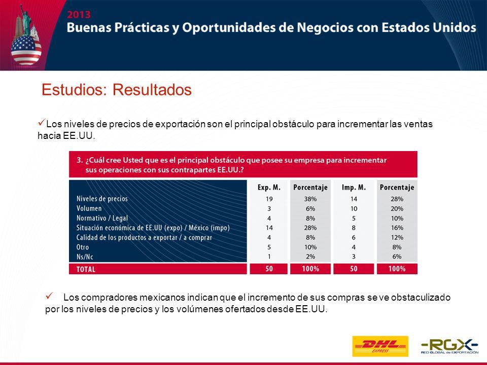 Los niveles de precios de exportación son el principal obstáculo para incrementar las ventas hacia EE.UU. Los compradores mexicanos indican que el inc