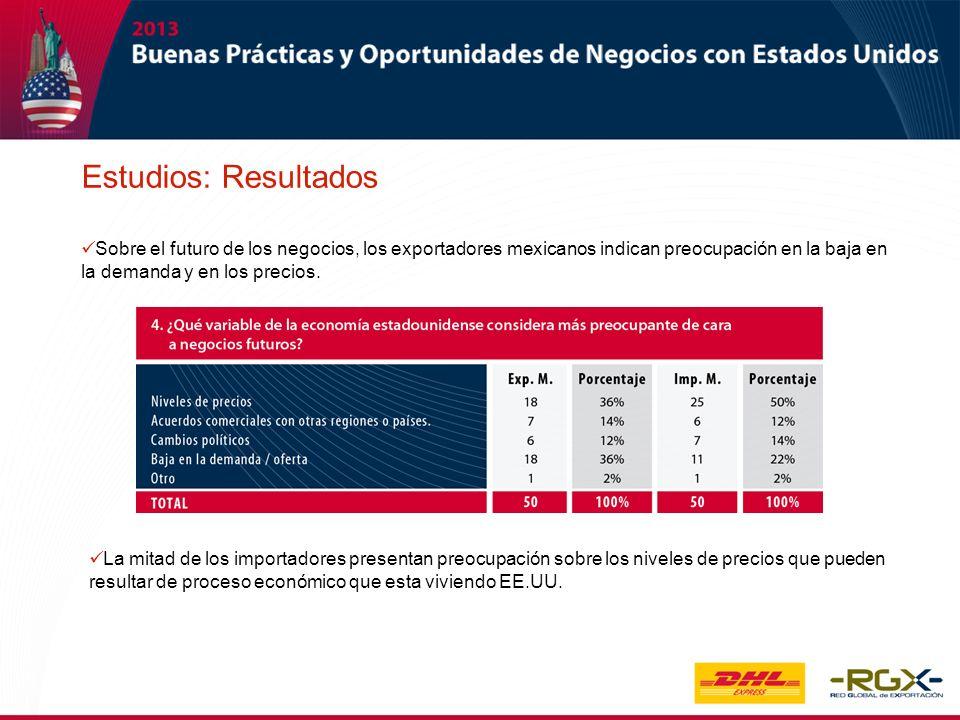Sobre el futuro de los negocios, los exportadores mexicanos indican preocupación en la baja en la demanda y en los precios. La mitad de los importador