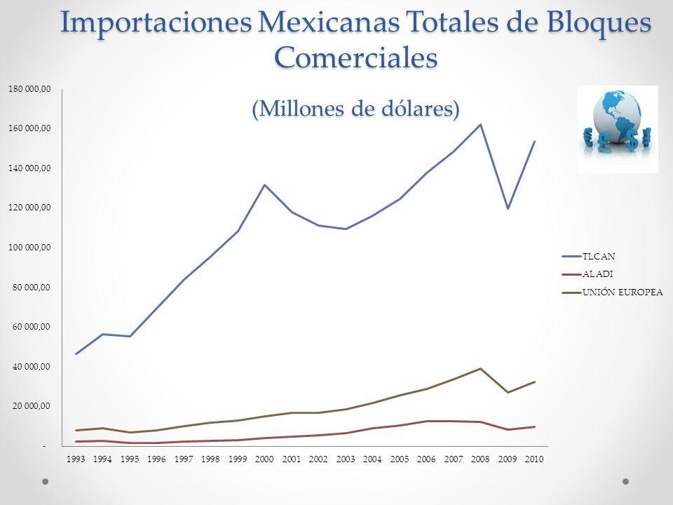 Importaciones Mexicanas Totales de Bloques Comerciales (Millones de dólares)