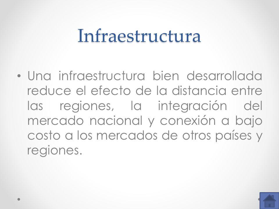 Infraestructura Una infraestructura bien desarrollada reduce el efecto de la distancia entre las regiones, la integración del mercado nacional y conex