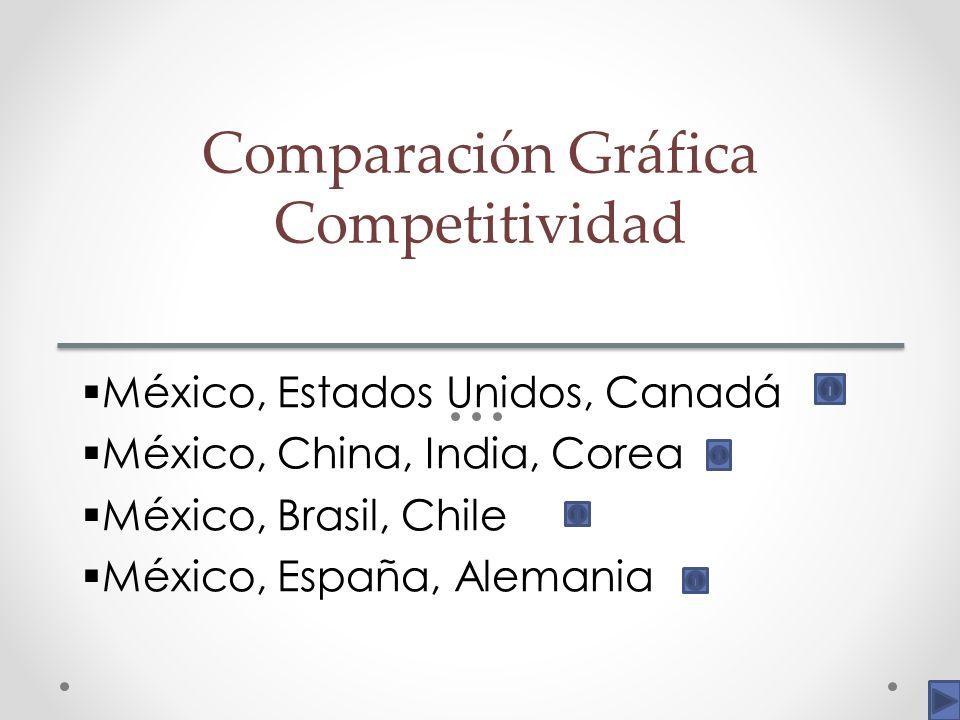Comparación Gráfica Competitividad México, Estados Unidos, Canadá México, China, India, Corea México, Brasil, Chile México, España, Alemania